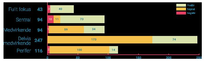 Fullt fokus: 3 negativ, 40 positiv, 43 total; Sentral: 10 negativ, 11 nøytral, 73 positiv, 94 total; Medvirkende: 1 negativ, 59 nøytral, 34 positiv, 94 total; Delvis medvirkende: 173 nøytral, 74 positiv, 247 total; Perifer: 2 negativ, 100 nøytral ,14 positiv, 116 total.